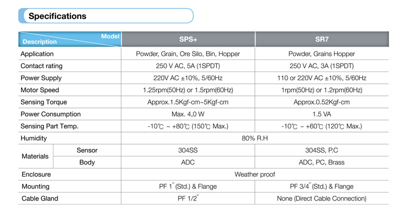 SPS specifications